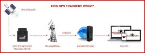 real time gps tracker 300x111